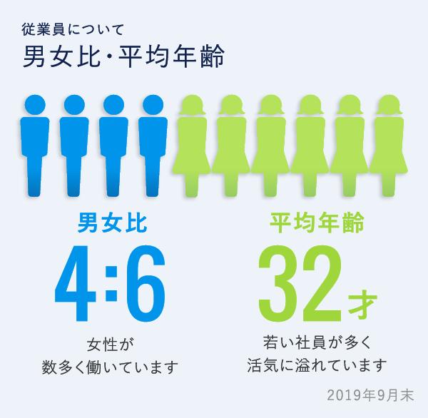 数字で見る城山_男女比・平均年齢